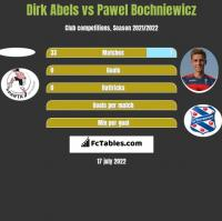 Dirk Abels vs Pawel Bochniewicz h2h player stats