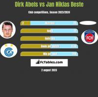 Dirk Abels vs Jan Niklas Beste h2h player stats