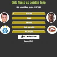 Dirk Abels vs Jordan Teze h2h player stats