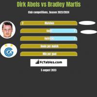 Dirk Abels vs Bradley Martis h2h player stats