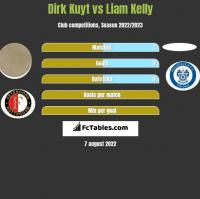 Dirk Kuyt vs Liam Kelly h2h player stats