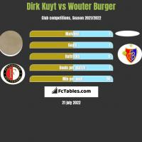 Dirk Kuyt vs Wouter Burger h2h player stats