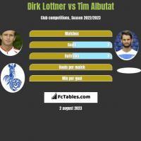 Dirk Lottner vs Tim Albutat h2h player stats