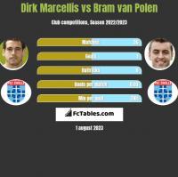 Dirk Marcellis vs Bram van Polen h2h player stats