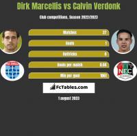 Dirk Marcellis vs Calvin Verdonk h2h player stats