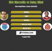 Dirk Marcellis vs Daley Blind h2h player stats