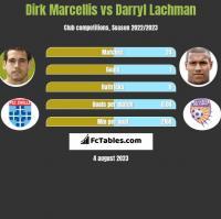 Dirk Marcellis vs Darryl Lachman h2h player stats