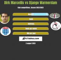 Dirk Marcellis vs Django Warmerdam h2h player stats