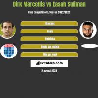Dirk Marcellis vs Easah Suliman h2h player stats