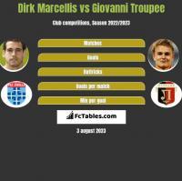 Dirk Marcellis vs Giovanni Troupee h2h player stats