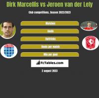 Dirk Marcellis vs Jeroen van der Lely h2h player stats