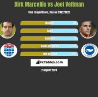 Dirk Marcellis vs Joel Veltman h2h player stats