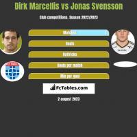 Dirk Marcellis vs Jonas Svensson h2h player stats