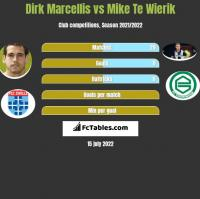 Dirk Marcellis vs Mike Te Wierik h2h player stats
