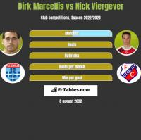 Dirk Marcellis vs Nick Viergever h2h player stats