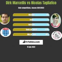 Dirk Marcellis vs Nicolas Tagliafico h2h player stats