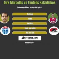Dirk Marcellis vs Pantelis Hatzidiakos h2h player stats