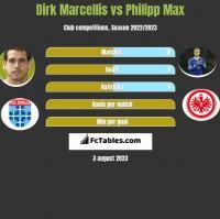 Dirk Marcellis vs Philipp Max h2h player stats