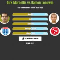 Dirk Marcellis vs Ramon Leeuwin h2h player stats