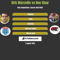 Dirk Marcellis vs Ron Vlaar h2h player stats