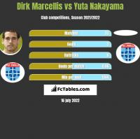 Dirk Marcellis vs Yuta Nakayama h2h player stats