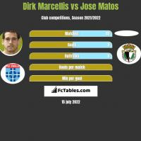 Dirk Marcellis vs Jose Matos h2h player stats