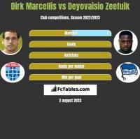 Dirk Marcellis vs Deyovaisio Zeefuik h2h player stats