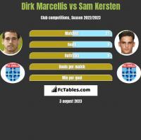 Dirk Marcellis vs Sam Kersten h2h player stats