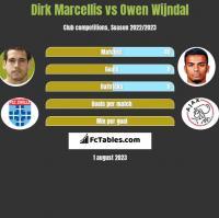 Dirk Marcellis vs Owen Wijndal h2h player stats