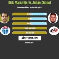 Dirk Marcellis vs Julian Chabot h2h player stats