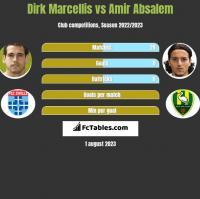 Dirk Marcellis vs Amir Absalem h2h player stats