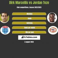 Dirk Marcellis vs Jordan Teze h2h player stats
