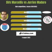 Dirk Marcellis vs Jurrien Maduro h2h player stats