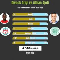 Divock Origi vs Albian Ajeti h2h player stats
