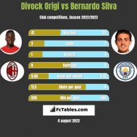 Divock Origi vs Bernardo Silva h2h player stats