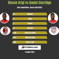 Divock Origi vs Daniel Sturridge h2h player stats