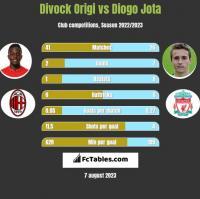 Divock Origi vs Diogo Jota h2h player stats