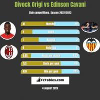 Divock Origi vs Edinson Cavani h2h player stats