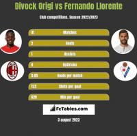 Divock Origi vs Fernando Llorente h2h player stats