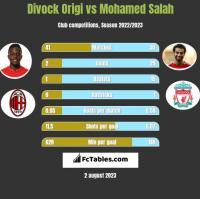 Divock Origi vs Mohamed Salah h2h player stats