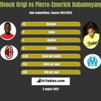 Divock Origi vs Pierre-Emerick Aubameyang h2h player stats