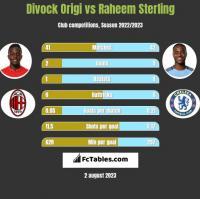 Divock Origi vs Raheem Sterling h2h player stats