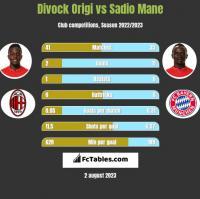 Divock Origi vs Sadio Mane h2h player stats