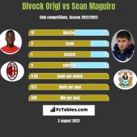 Divock Origi vs Sean Maguire h2h player stats