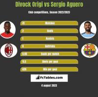 Divock Origi vs Sergio Aguero h2h player stats