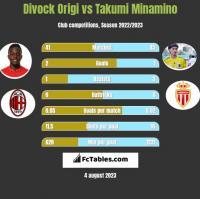 Divock Origi vs Takumi Minamino h2h player stats