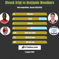 Divock Origi vs Benjamin Woodburn h2h player stats