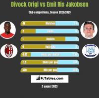 Divock Origi vs Emil Ris Jakobsen h2h player stats