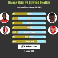 Divock Origi vs Edward Nketiah h2h player stats