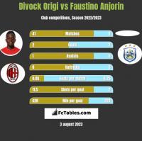 Divock Origi vs Faustino Anjorin h2h player stats